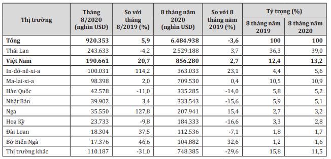 Thị trường cung cấp cao su cho Trung Quốc tháng 8 và 8 tháng năm 2020.